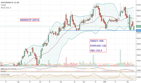 DCMSHRIRAM: DCMSHRIRAM==PERFECT BUY SETUP, BOUNCE BACK FROM SUPPORT