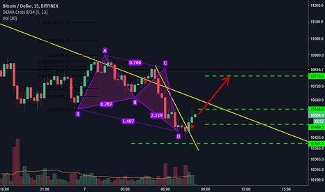 BTCUSD: A Bullish Butterfly finally!