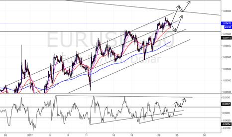 EURUSD: EURUSD Short term position