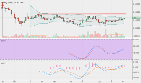 TRXUSD: Above 0.056 with increased volumes, Tron is a STRONG BUY