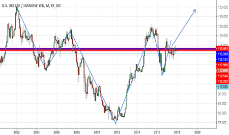 USDJPY: Head and Shoulder pattern on the monthly chart