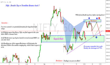 NIFTY: Nifty : DoubleTop or Trendline Retest ?