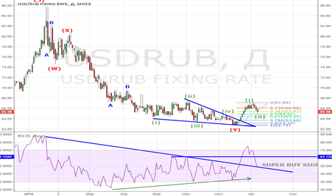 USDRUB: USDRUB second wave & Best buying opportunity.