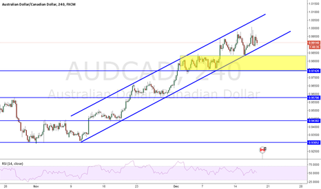 AUDCAD: price to break channel ?