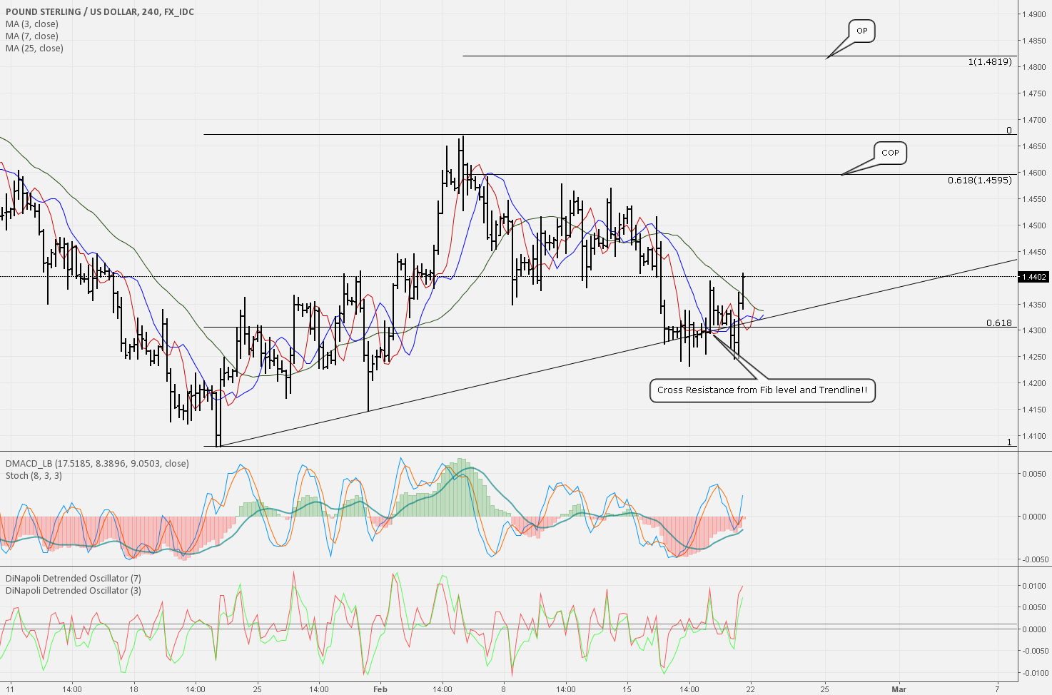 DiNapoli Trading on GBP/USD 400Pip move expected