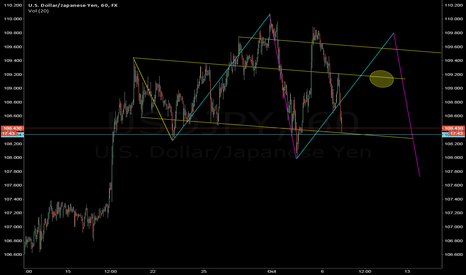 USDJPY: Is it just me or...