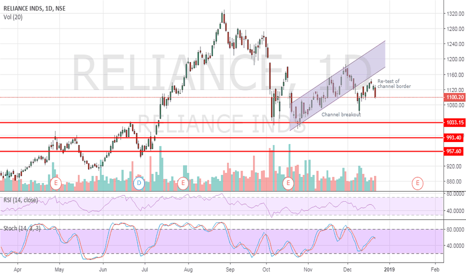 RELIANCE: Reliance may enter downtrend