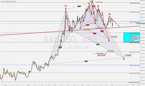 XAUUSD: XAUUSD Retracement Targets Q2 2016