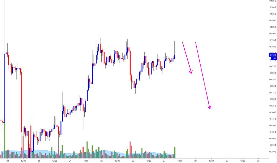 XBTUSD: BTC/USD Short Trade Opportunity