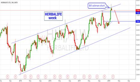 HLF: HERBALIFE