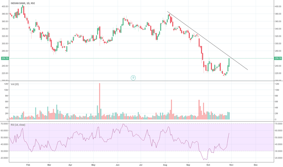 INDIANB: Lets wait for breakout