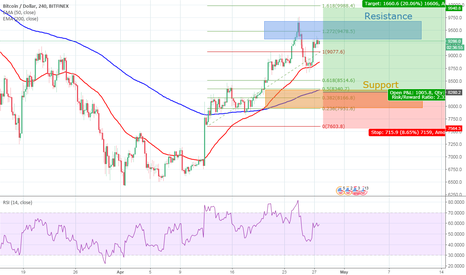 BTCUSD: BTC 4H chart analysis [waiting for good point]