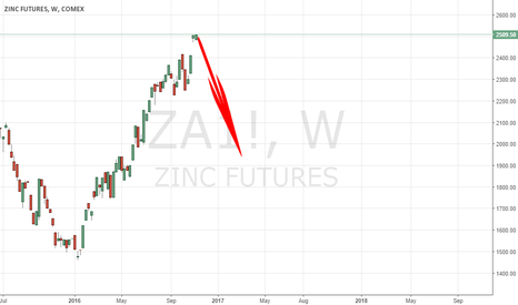 ZA1!: ZINC MAY DROP VERY FAST