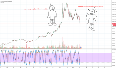 BTCUSD: Thats how its working atm