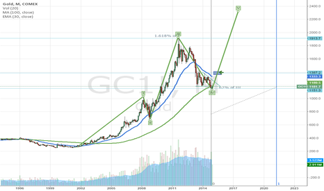 GC1!: Gold Monthly