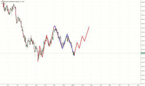 DXY: Clear Reversal Dxy