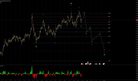 NZDUSD: NZDUSD potential wave count an direction