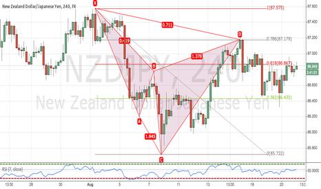 NZDJPY: Bearish Cypher Pattern