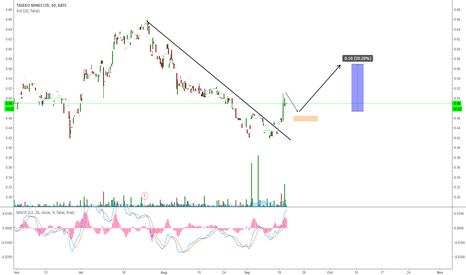 TGB: TGB GOING FOR MORE UPSIDE?