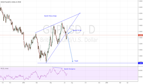 GBPUSD: GBPUSD - Bearish Rising Wedge