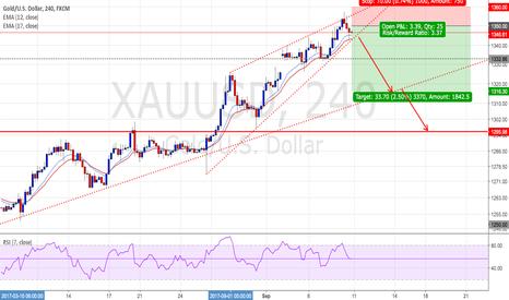 XAUUSD: GOLD - Short positions - Ratio ( 1 : 3.37 )