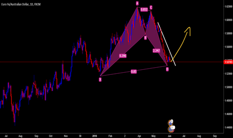 EURAUD: EURAUD Long UP