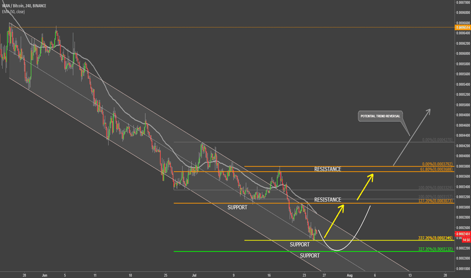 WANBTC: WanChain vs Bitcoin Upcoming Reversal Potential