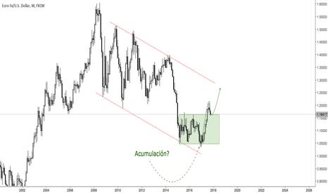 EURUSD: El euro en un nivel interesante para buscar compras