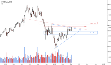CSX: Attempting to break up from triangle