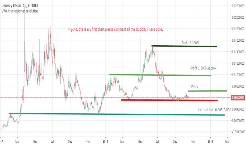 DCRBTC: DCRBTC Long term (first Chart )