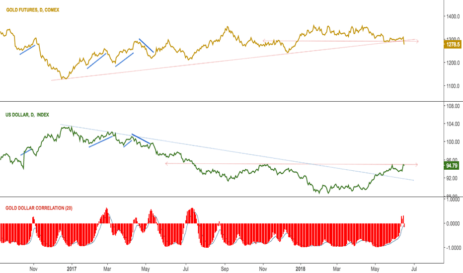 GC1!: UPD: Dollar correlation with gold $GC_F