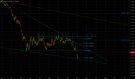 EURUSD: Short after breakout from consolidation