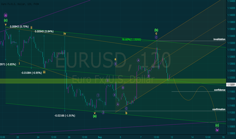 EURUSD: EURUSD MINUETTE ALTERNATE 2