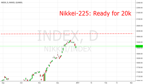 Nikkeiindex Charts And Quotes Tradingview