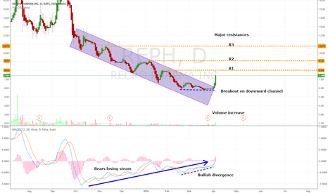 REPH: LONG ON RECRO PHARMA