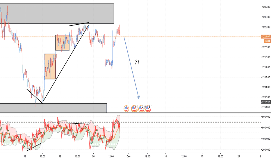 XAUUSD: GOLD: And Here Is Another Update & Why We Secured Profit