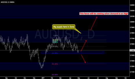 AUDUSD: AUDUSD easy trade demand > supply