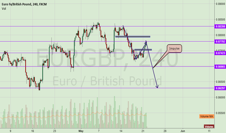 EURGBP: EurGbp Ready to fall!