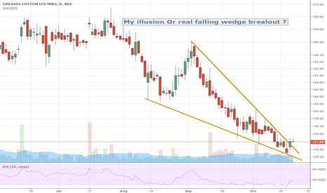 GREAVESCOT: MIdcap in correction giving breakout of falling wedge.