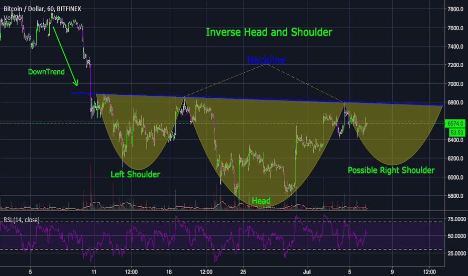 BTCUSD: BTC 1Hr Possible Inverse Head and Shoulders