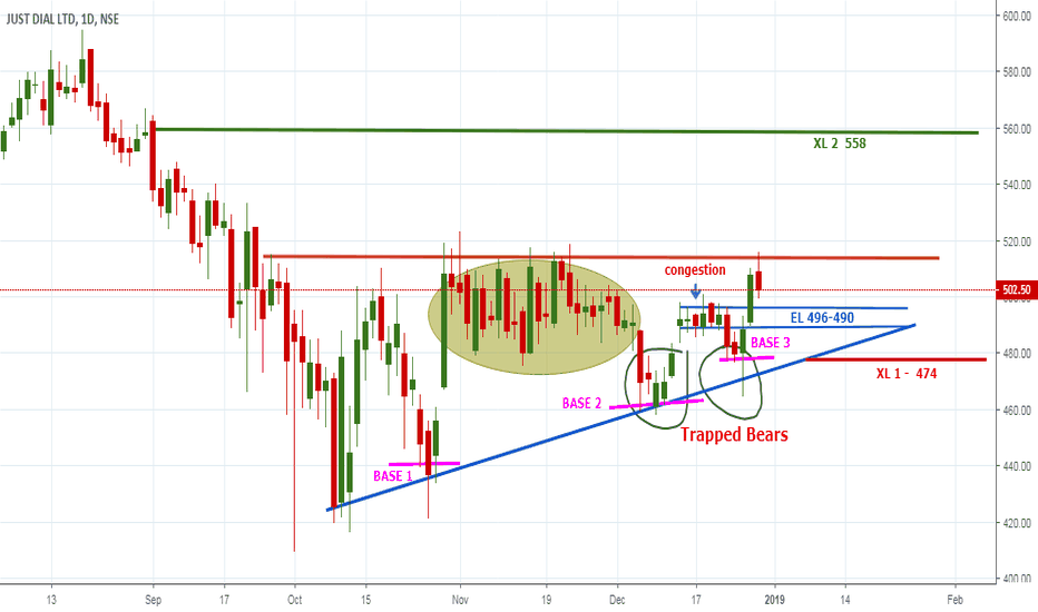 JUSTDIAL: Just Dial Breakout of Congestion for your benefit