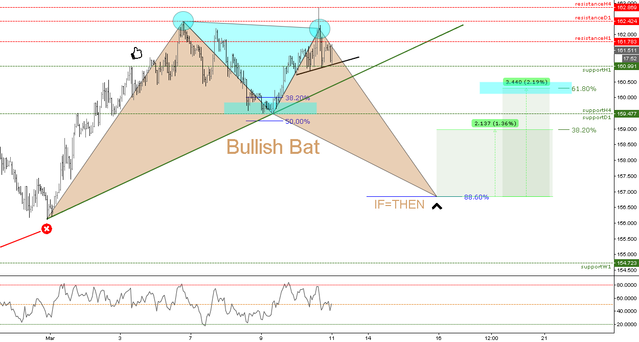 (1h) Bullish Bat // IF=THEN ®