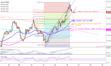 XAUUSD: GOLD - DCL in progress