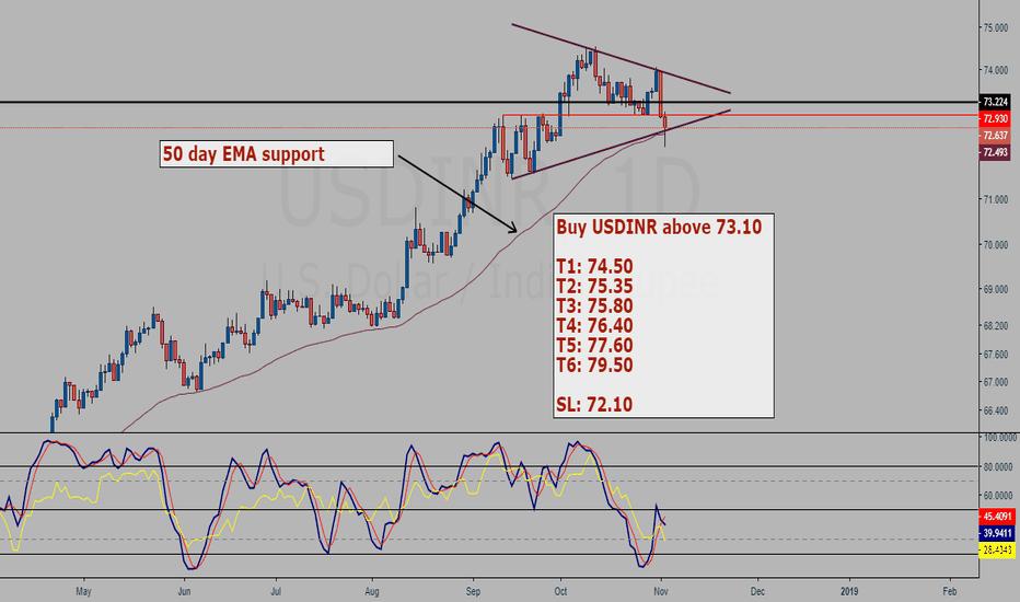 USDINR: USDINR buy setup (low risk high reward-For aggressive traders)