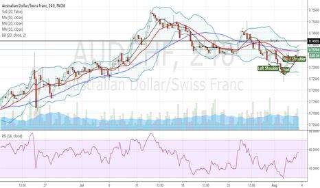 AUDCHF: mini HnS short term trading