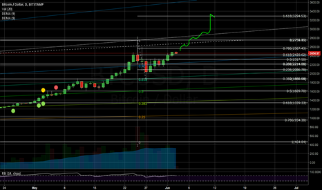 BTCUSD: Going for the >$3000