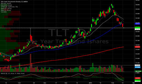 TLT: Bonds (ETF) Daily. Testing breakout level