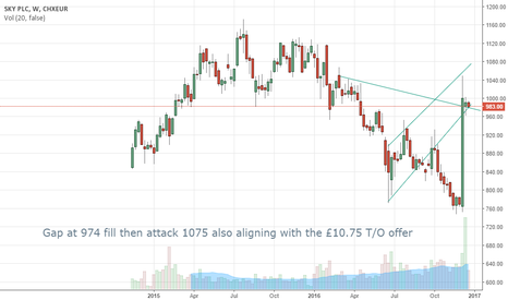 SKYL: SKY PLC Short term analysis outlook
