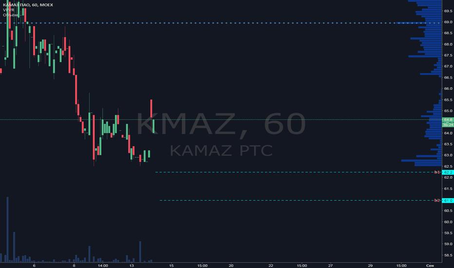 KMAZ: KMAZ торговый план