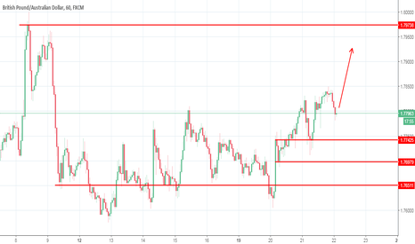 GBPAUD: #GBPAUD is trying to go up